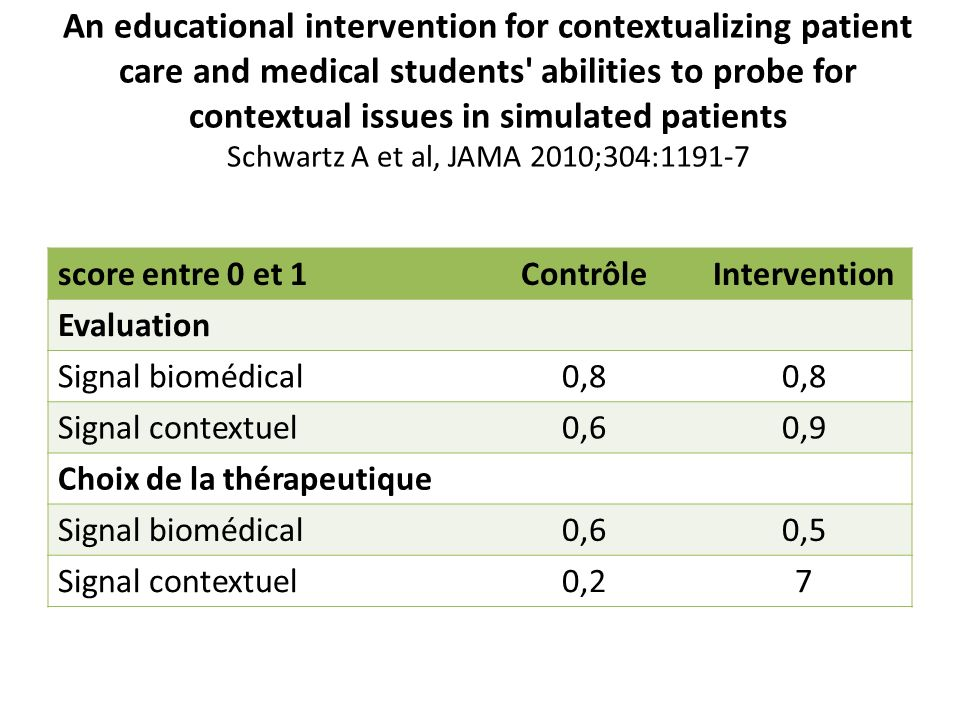 An educational intervention for contextualizing patient care and medical students abilities to probe for contextual issues in simulated patients Schwartz A et al, JAMA 2010;304:1191-7
