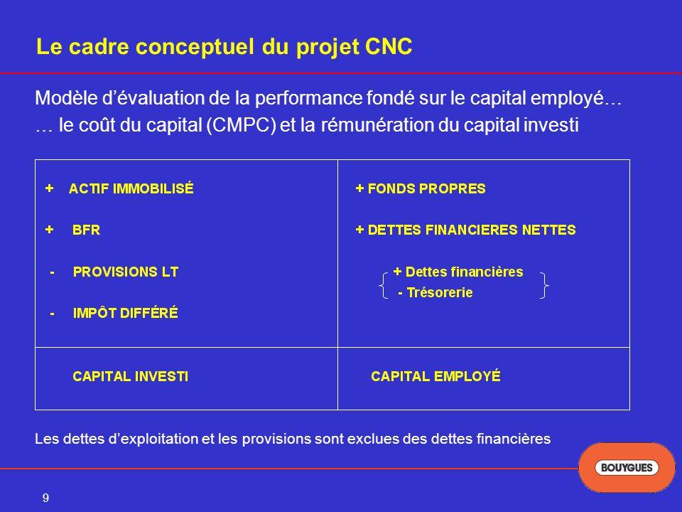Le cadre conceptuel du projet CNC