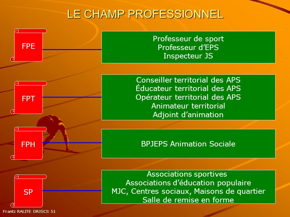 LE CHAMP PROFESSIONNEL
