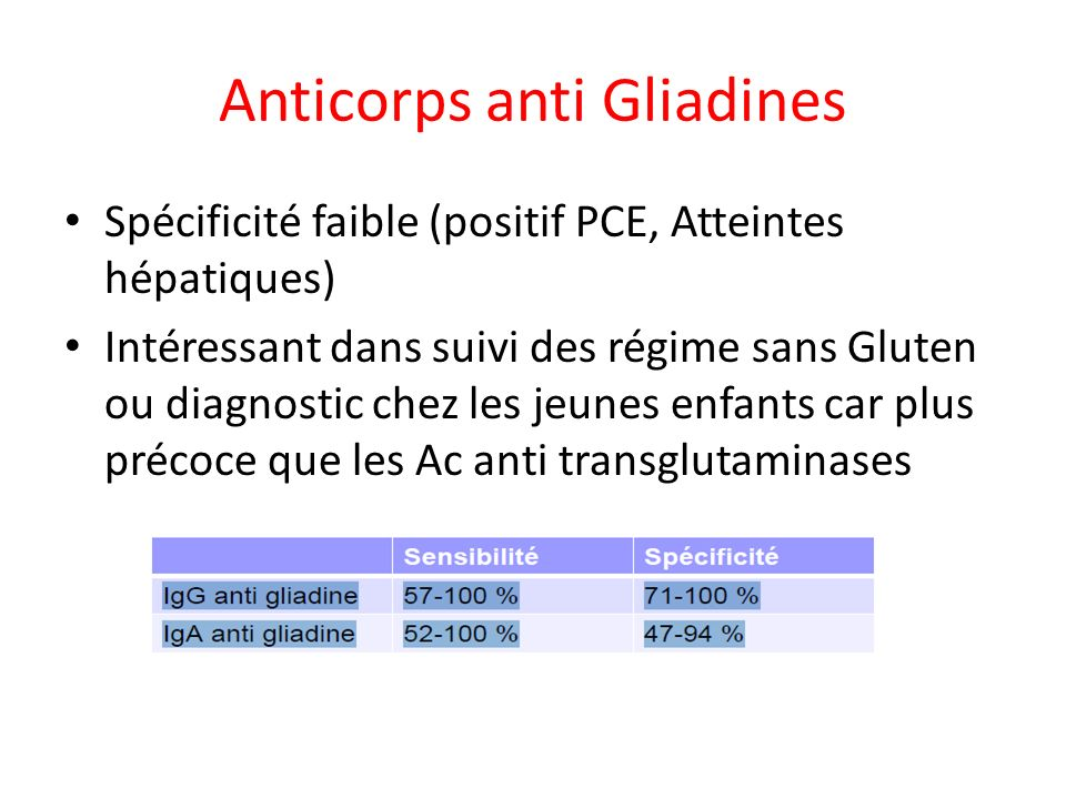 Anticorps anti Gliadines