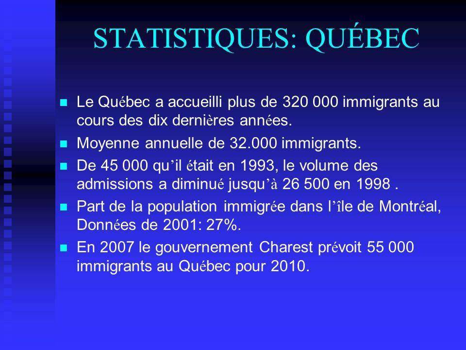 STATISTIQUES: QUÉBEC Le Québec a accueilli plus de 320 000 immigrants au cours des dix dernières années.