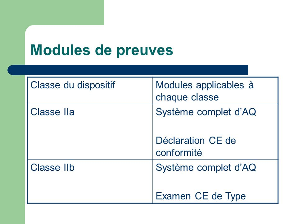 Modules de preuves Classe du dispositif