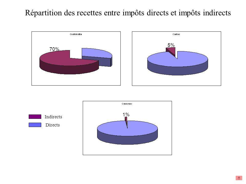 Répartition des recettes entre impôts directs et impôts indirects