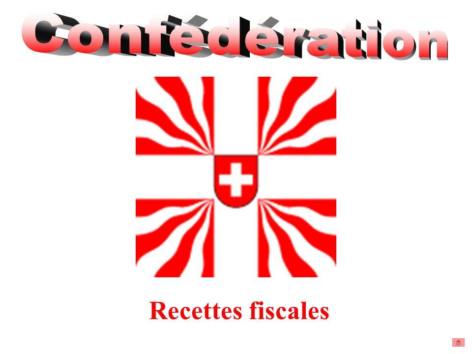 Confédération Recettes fiscales