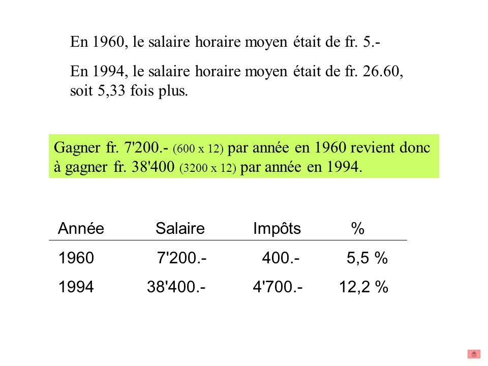 En 1960, le salaire horaire moyen était de fr. 5.-