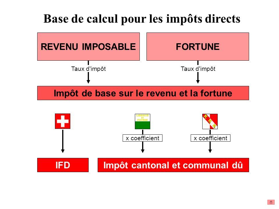 Base de calcul pour les impôts directs