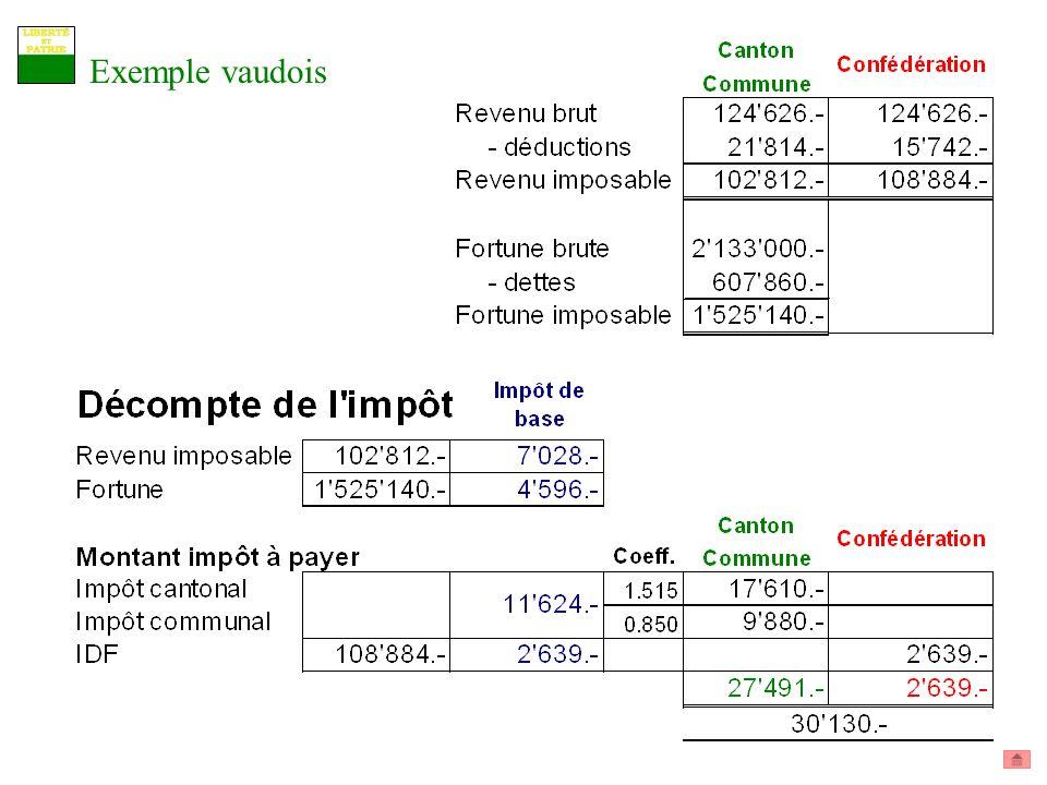 Exemple vaudois