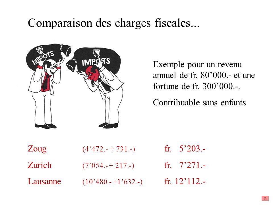 Comparaison des charges fiscales...