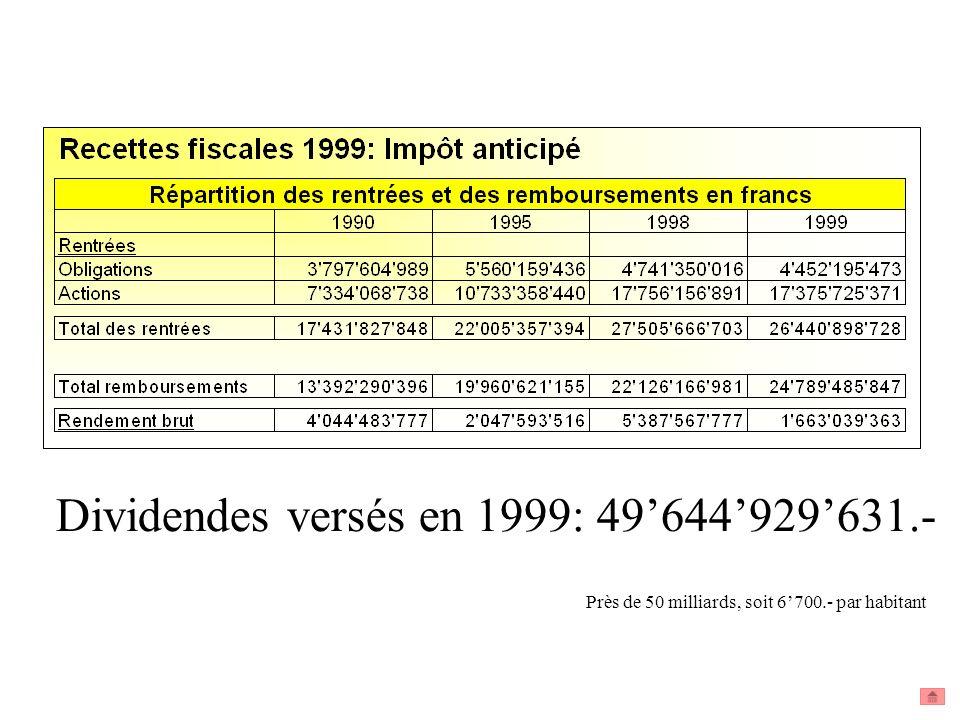 Dividendes versés en 1999: 49'644'929'631.-