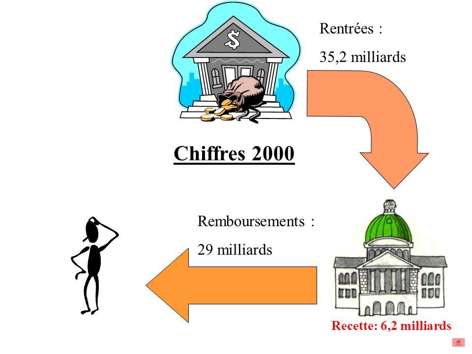 Chiffres 2000 Rentrées : 35,2 milliards Remboursements : 29 milliards