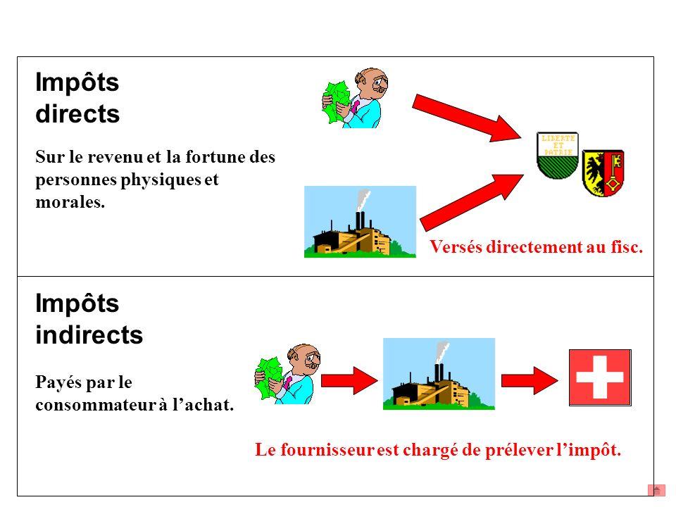 Impôts directs Impôts indirects