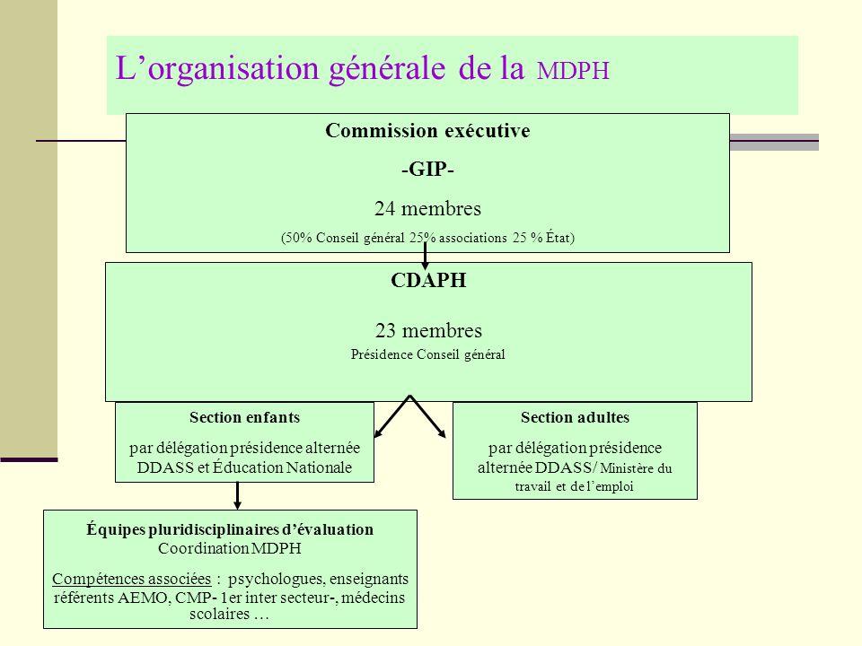 L'organisation générale de la MDPH