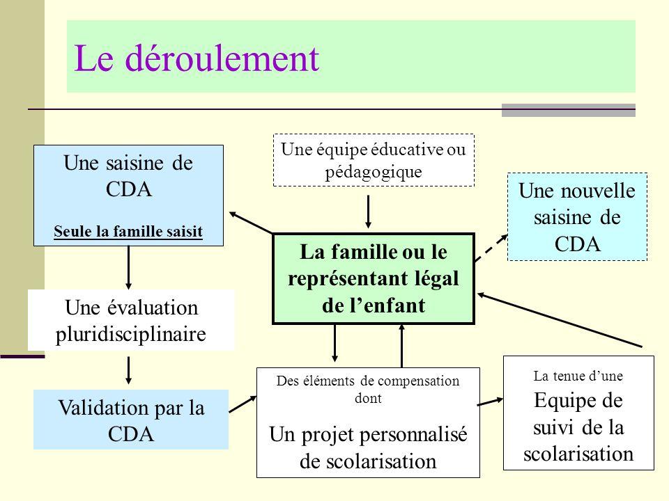 La famille ou le représentant légal de l'enfant