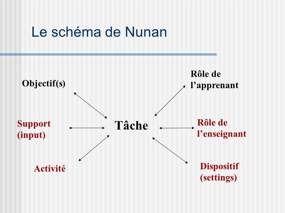 Le schéma de Nunan Tâche Rôle de l'apprenant Objectif(s)