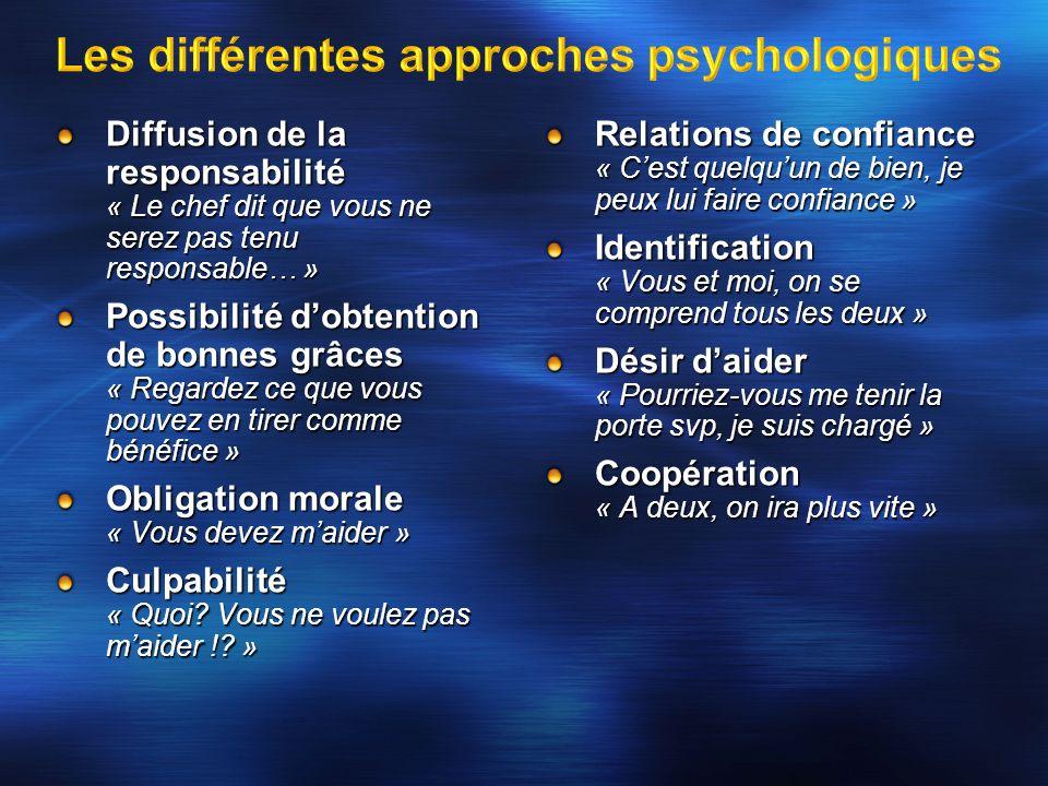 Les différentes approches psychologiques