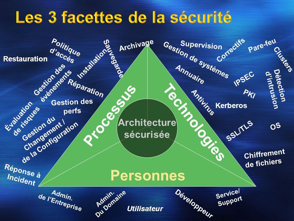 Les 3 facettes de la sécurité