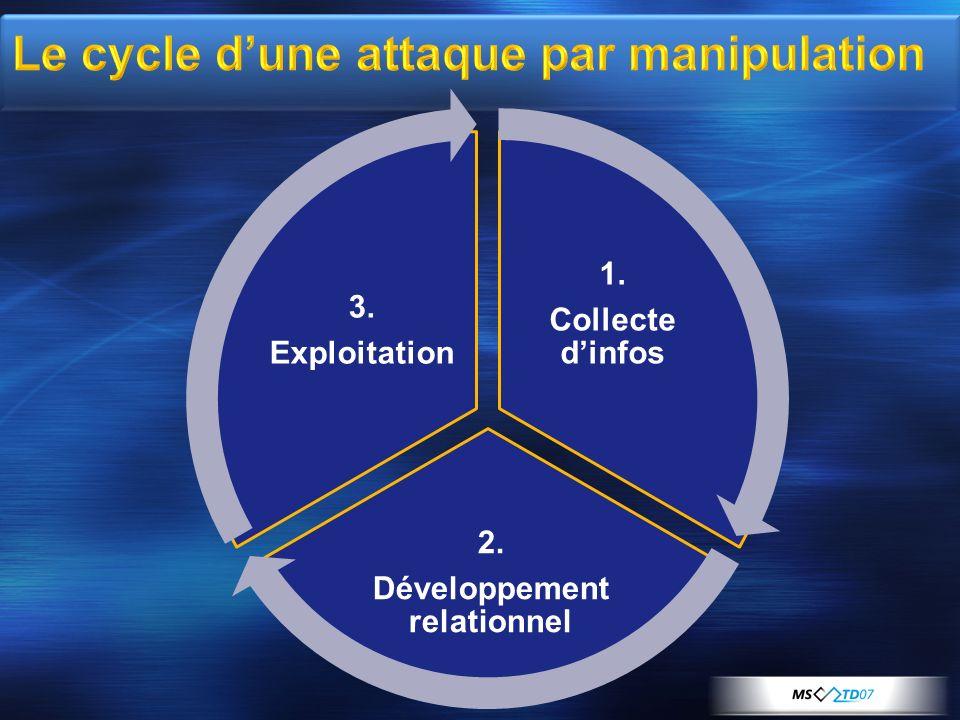 Le cycle d'une attaque par manipulation