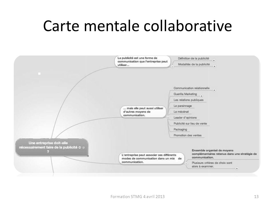 Carte mentale collaborative