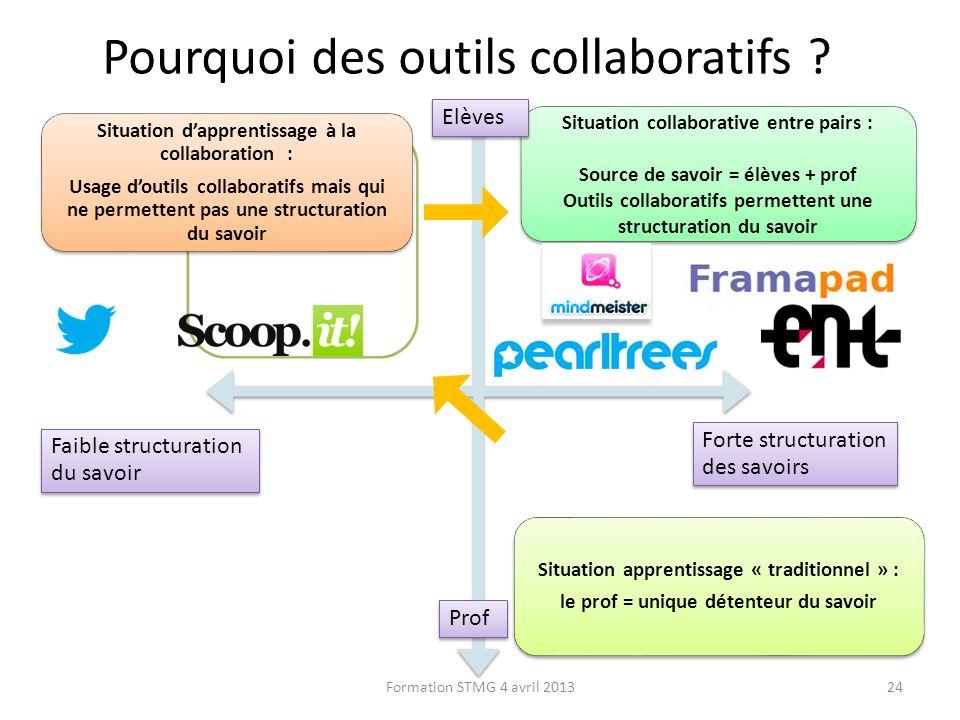 Pourquoi des outils collaboratifs