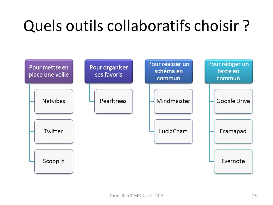 Quels outils collaboratifs choisir