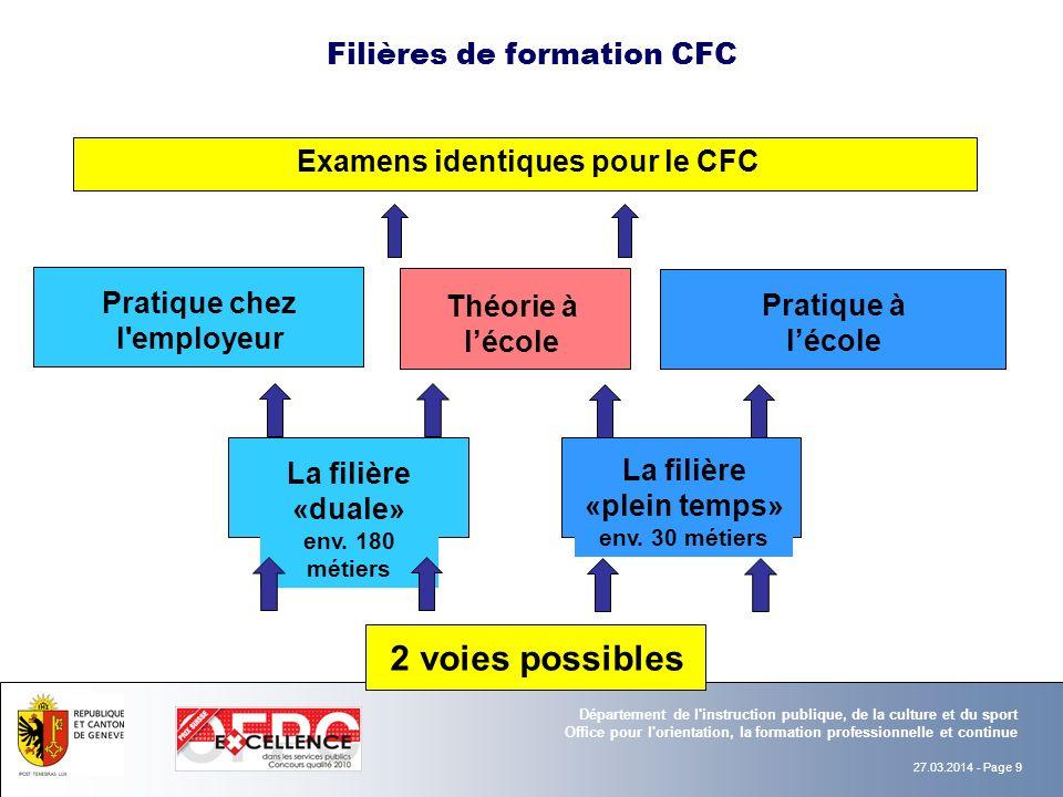 Filières de formation CFC