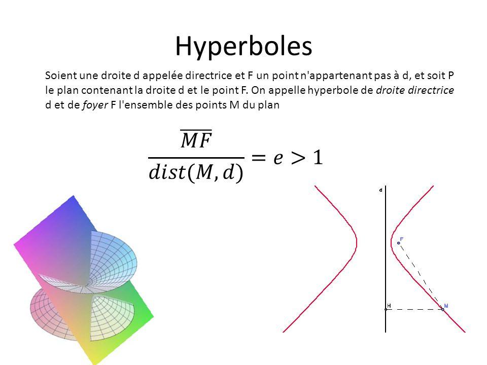 Hyperboles 𝑀𝐹 𝑑𝑖𝑠𝑡(𝑀,𝑑) =𝑒>1