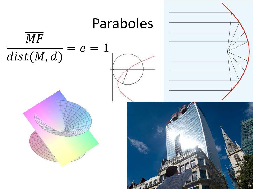 Paraboles 𝑀𝐹 𝑑𝑖𝑠𝑡(𝑀,𝑑) =𝑒=1