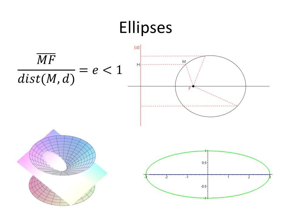 Ellipses 𝑀𝐹 𝑑𝑖𝑠𝑡(𝑀,𝑑) =𝑒<1