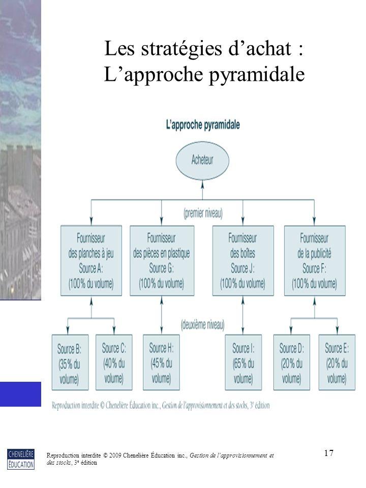 Les stratégies d'achat : L'approche pyramidale