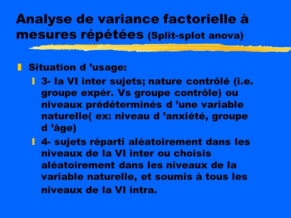 Analyse de variance factorielle à mesures répétées (Split-splot anova)