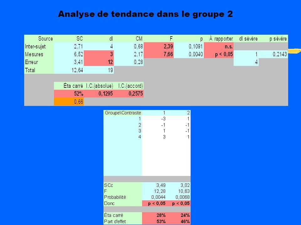 Analyse de tendance dans le groupe 2