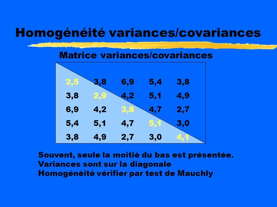 Homogénéité variances/covariances
