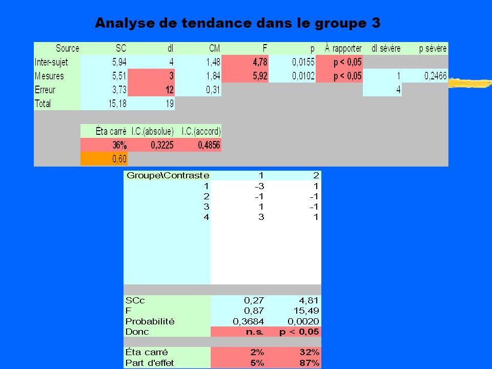 Analyse de tendance dans le groupe 3
