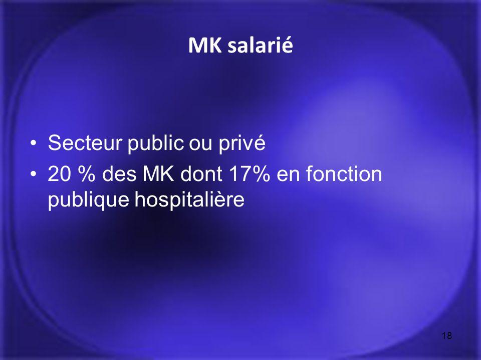MK salarié Secteur public ou privé