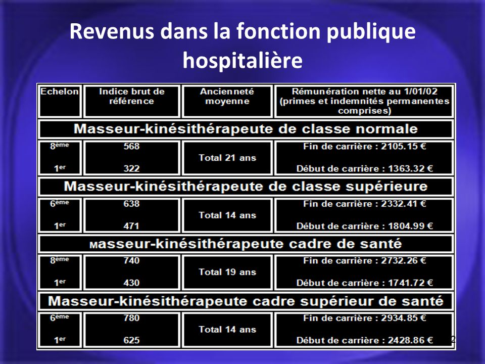 Revenus dans la fonction publique hospitalière