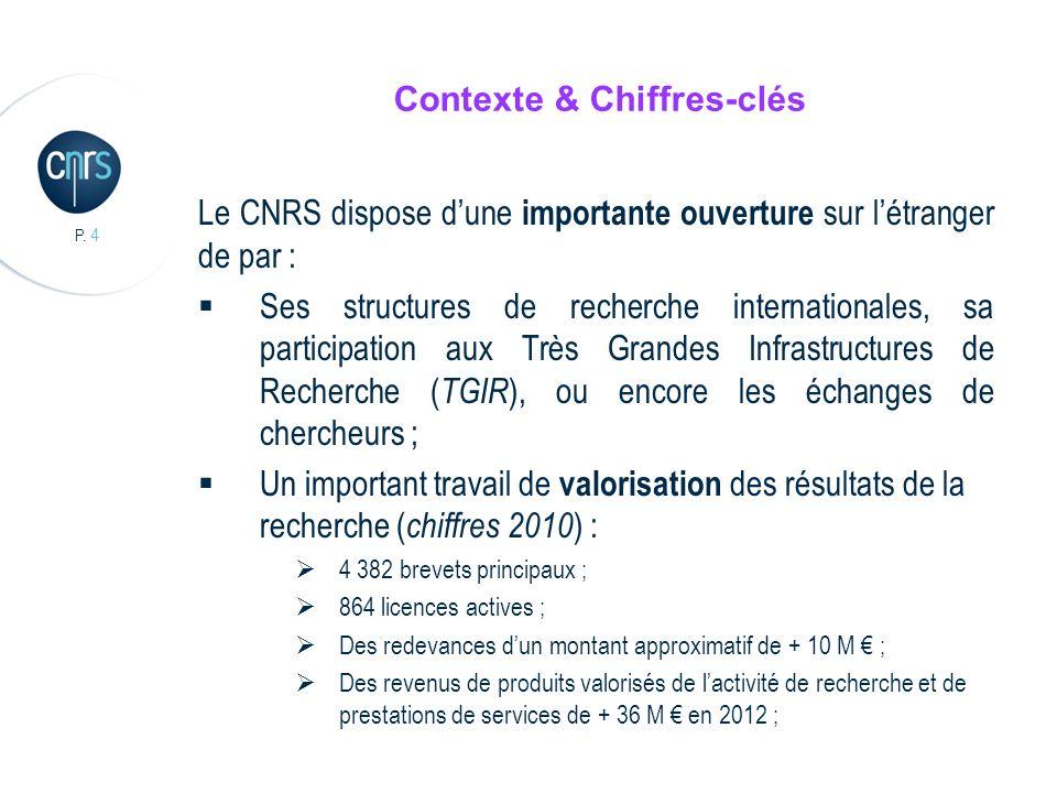 Contexte & Chiffres-clés