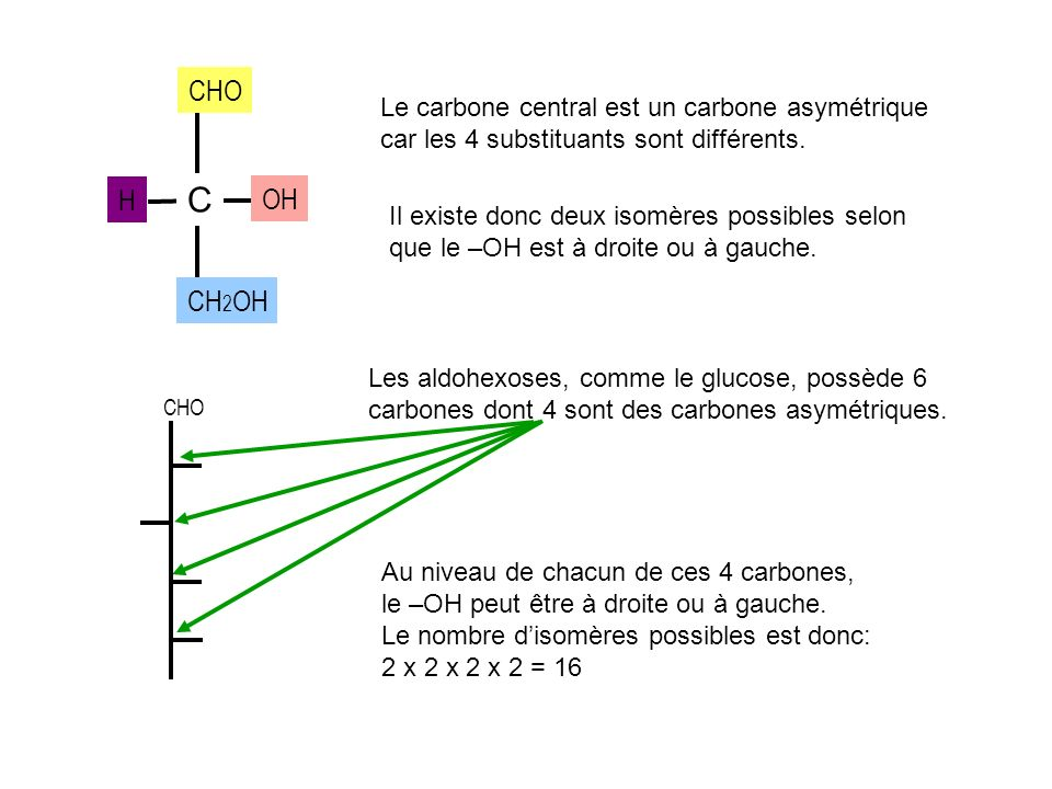 CHO Le carbone central est un carbone asymétrique car les 4 substituants sont différents. H. C. OH.