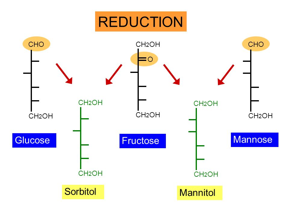 REDUCTION Glucose Mannose Fructose Sorbitol Mannitol CHO CH2OH CHO O