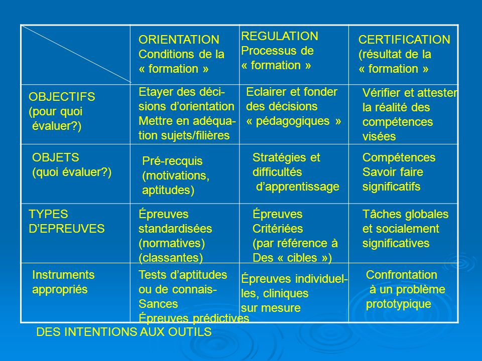 REGULATION Processus de. « formation » ORIENTATION. Conditions de la. « formation » CERTIFICATION.