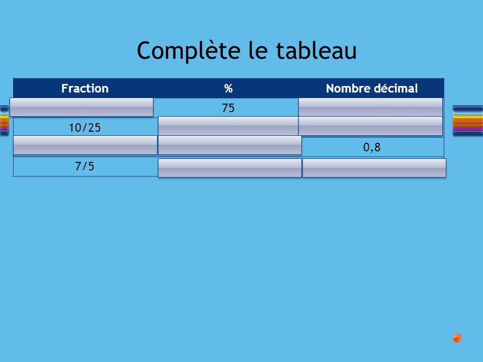 Complète le tableau Fraction % Nombre décimal 3/4 75 0,75 10/25 40%