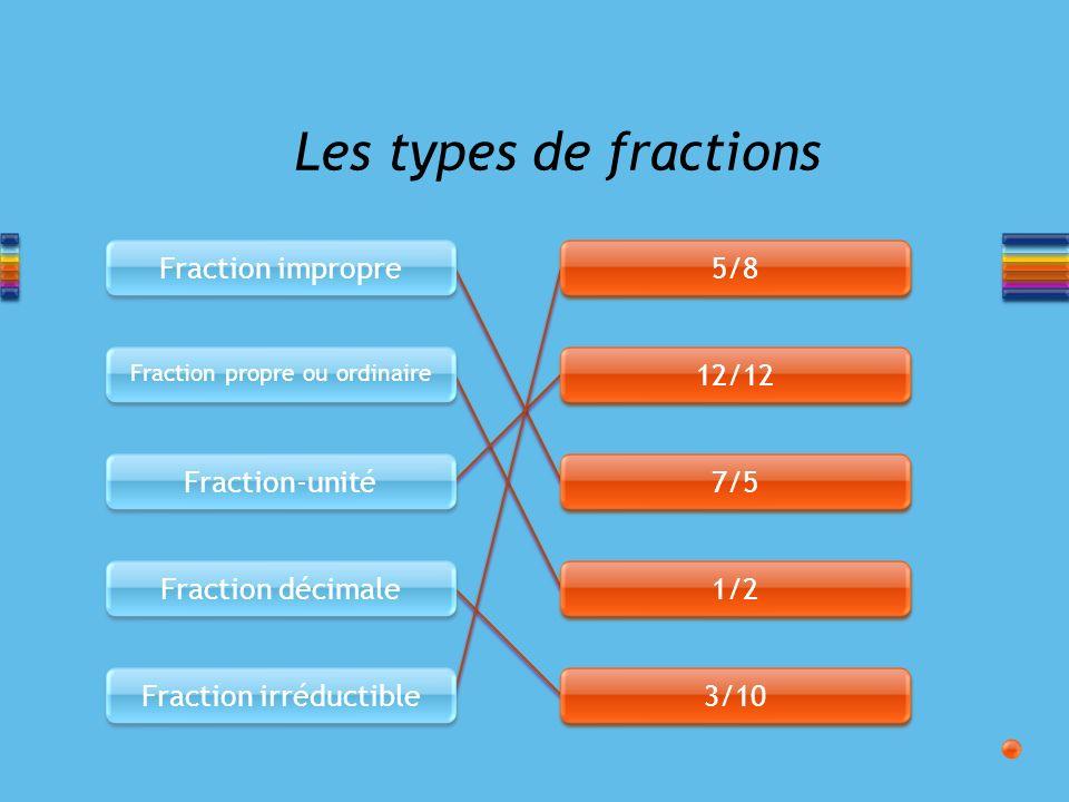 Les types de fractions Fraction impropre 5/8 12/12 Fraction-unité 7/5