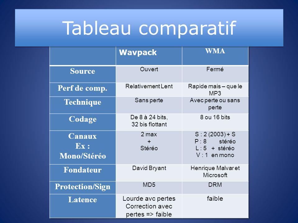 Tableau comparatif Source Perf de comp. Technique Codage Canaux