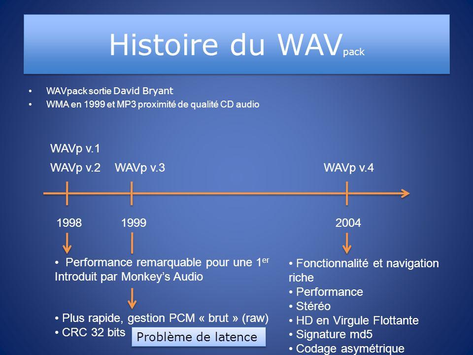 Histoire du WAVpack WAVp v.1 WAVp v.2 WAVp v.3 WAVp v.4 1998 1999 2004