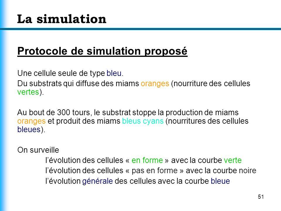 La simulation Protocole de simulation proposé