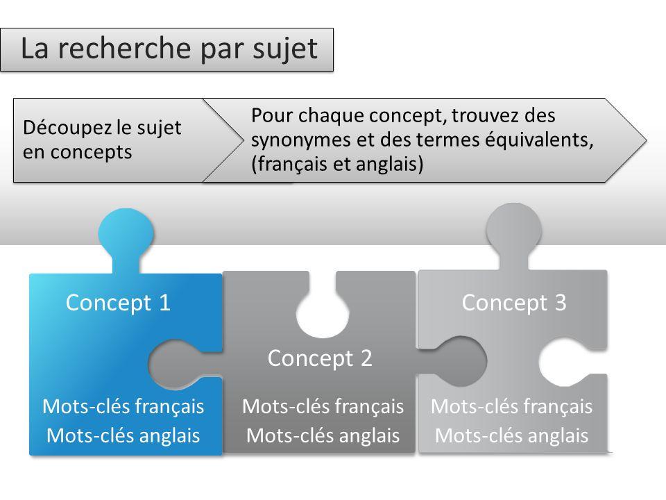 La recherche par sujet Concept 1 Concept 3 Concept 2