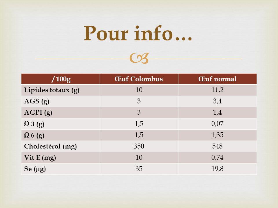 Pour info… / 100g Œuf Colombus Œuf normal Lipides totaux (g) 10 11,2