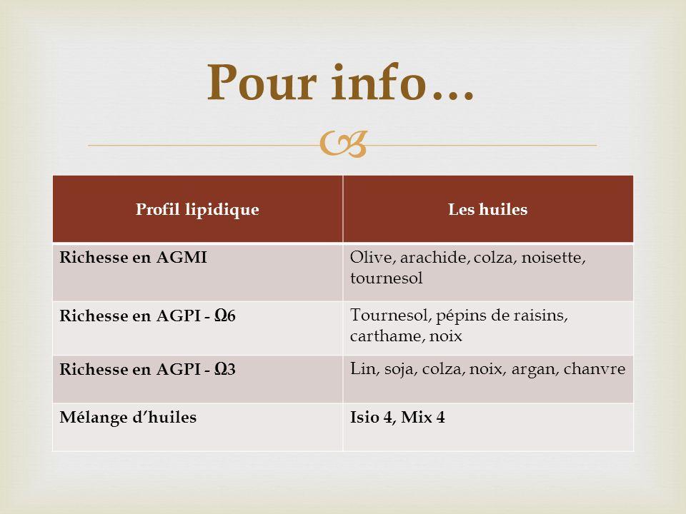 Pour info… Profil lipidique Les huiles Richesse en AGMI