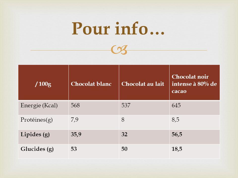 Pour info… / 100g Chocolat blanc Chocolat au lait