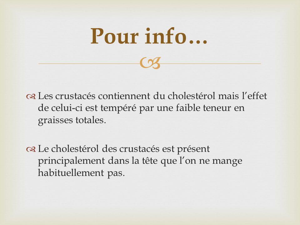 Pour info… Les crustacés contiennent du cholestérol mais l'effet de celui-ci est tempéré par une faible teneur en graisses totales.