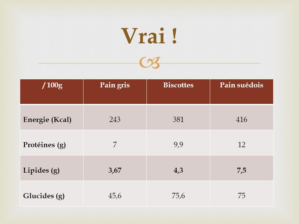 Vrai ! / 100g Pain gris Biscottes Pain suédois Energie (Kcal) 243 381
